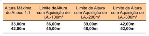 Tabela Alturas